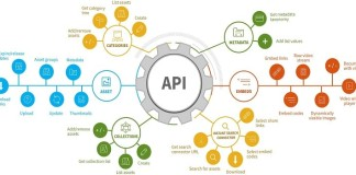 API Customization & Development Services API At HawksCode Softwares