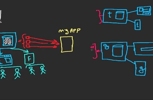 API Customization & Integration API Integration Services