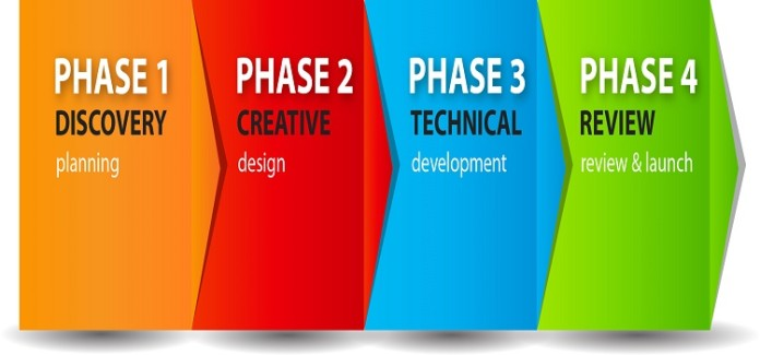 Best Arrangement Phase of Flow Chart to Website Design